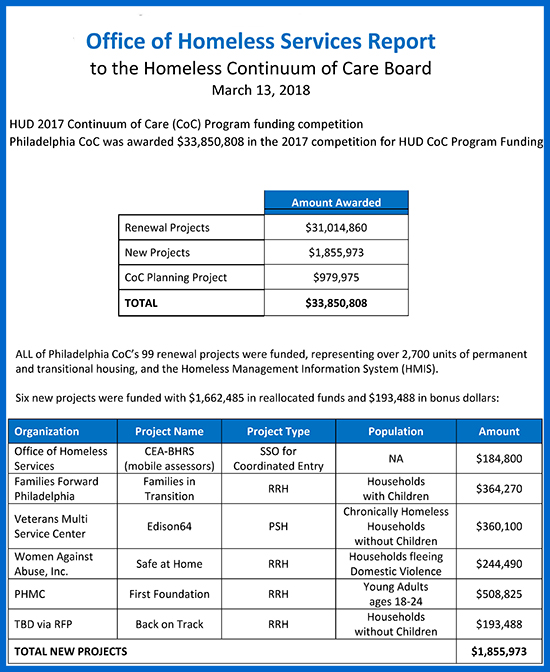 Continuum of care office of homeless services to read ohss report to the homeless continuum of care board click on the image above a full breakdown of philadelphias hud coc program funding award can malvernweather Choice Image