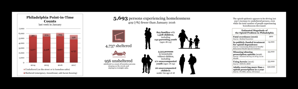 re envision homeless services system for web page2
